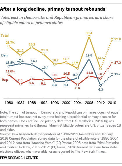Primary Turnout - PEW Research Center